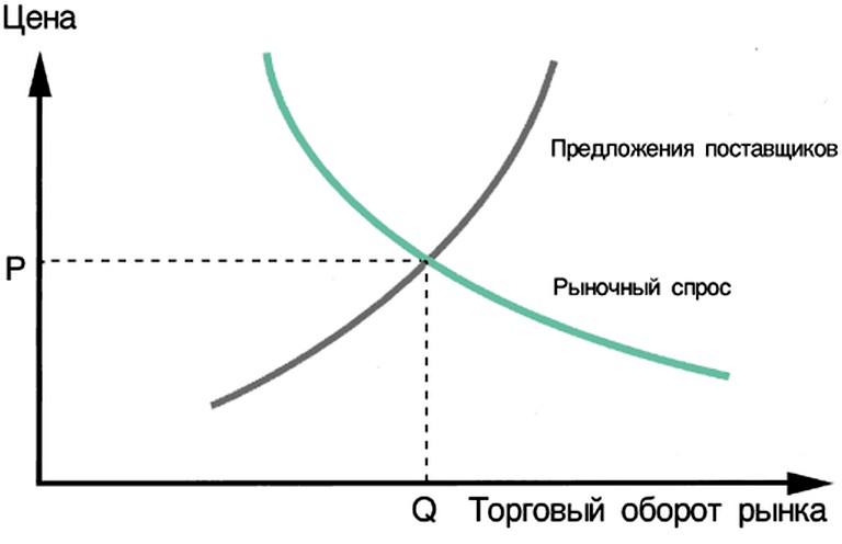 Рынок спроса и предложений