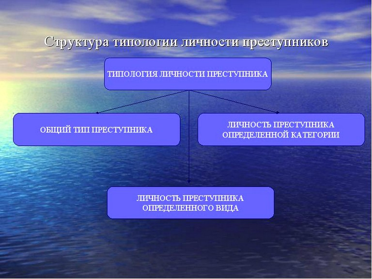 Типология личности преступника (5)