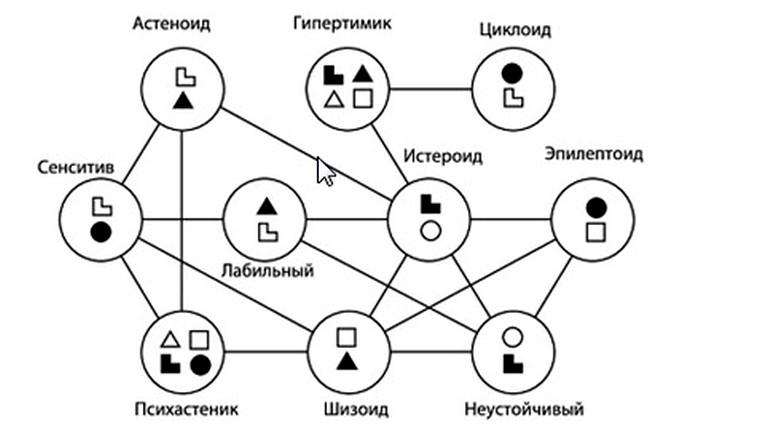 Типология психотипов по А.Е. Личко