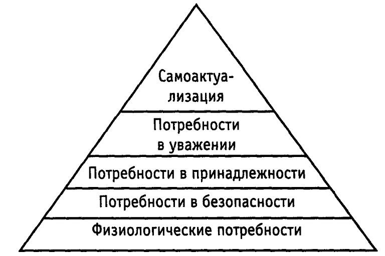 Гуманистическая теория личности